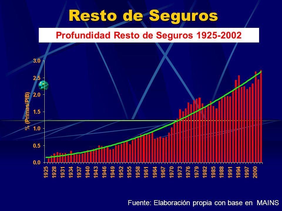 Resto de Seguros Profundidad Resto de Seguros 1925-2002 Fuente: Elaboración propia con base en MAINS