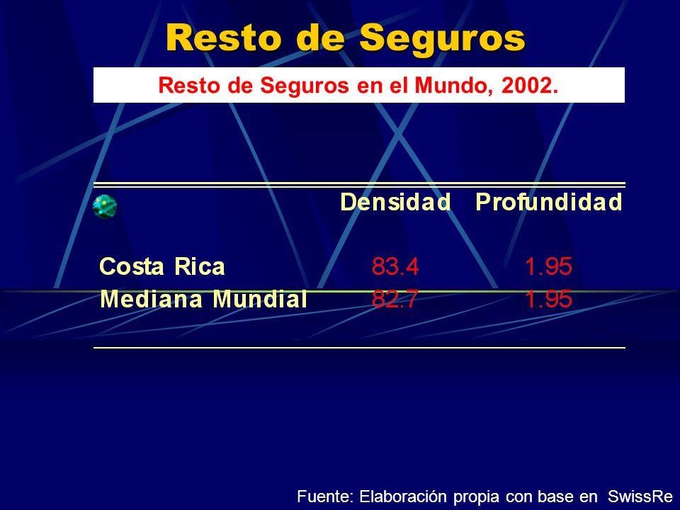 Resto de Seguros Resto de Seguros en el Mundo, 2002. Fuente: Elaboración propia con base en SwissRe