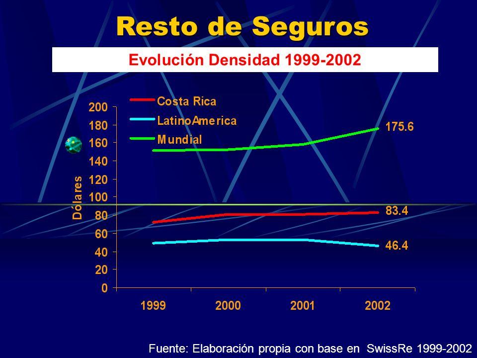 Resto de Seguros Evolución Densidad 1999-2002 Fuente: Elaboración propia con base en SwissRe 1999-2002