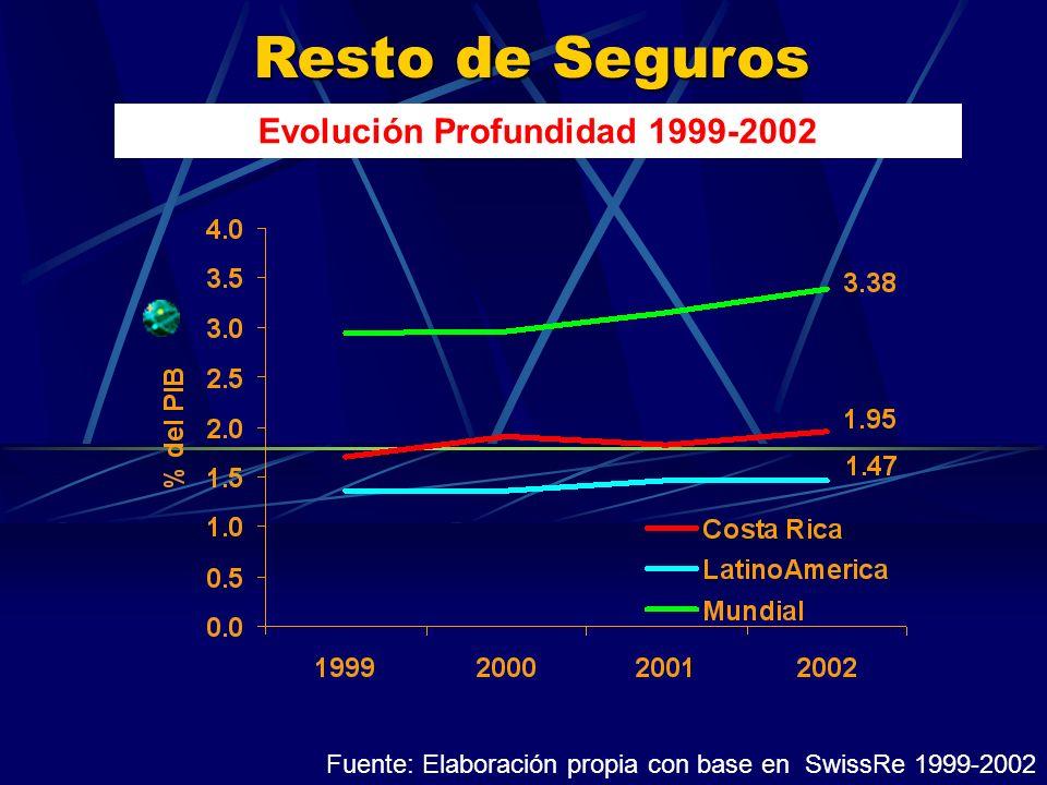 Resto de Seguros Evolución Profundidad 1999-2002 Fuente: Elaboración propia con base en SwissRe 1999-2002