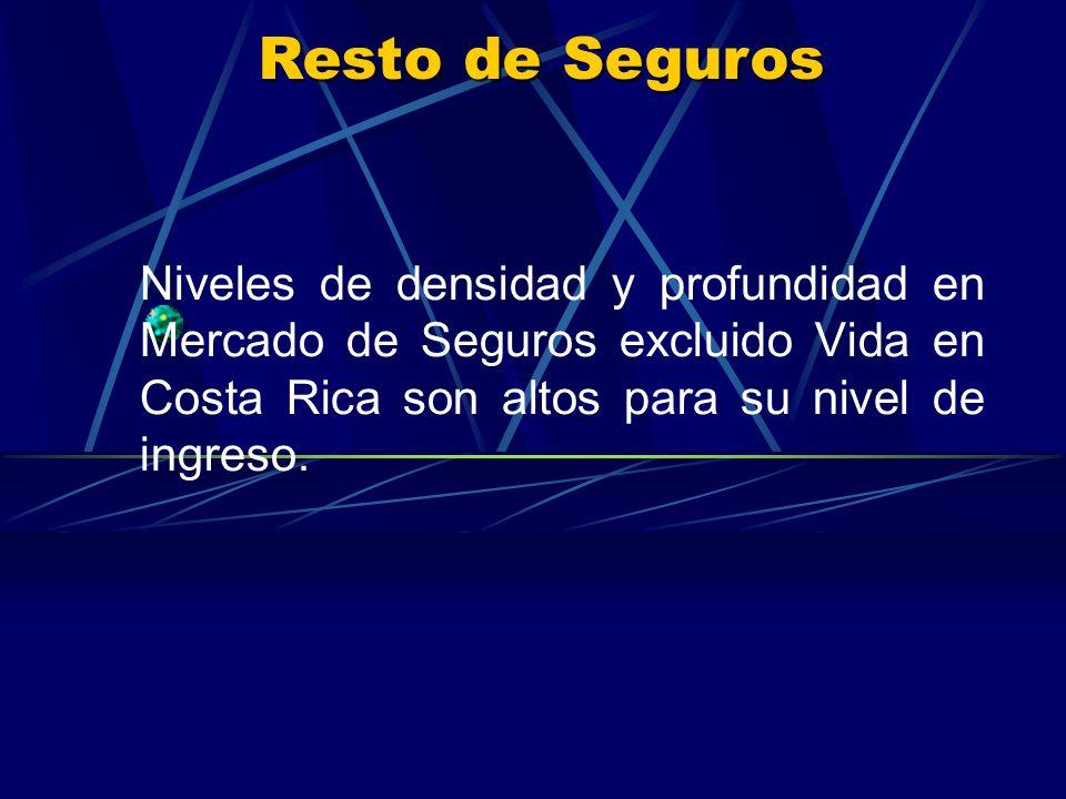 Resto de Seguros Niveles de densidad y profundidad en Mercado de Seguros excluido Vida en Costa Rica son altos para su nivel de ingreso.