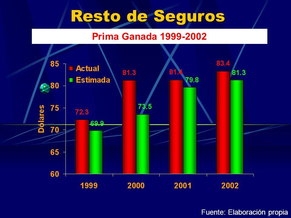 Resto de Seguros Prima Ganada 1999-2002 Fuente: Elaboración propia