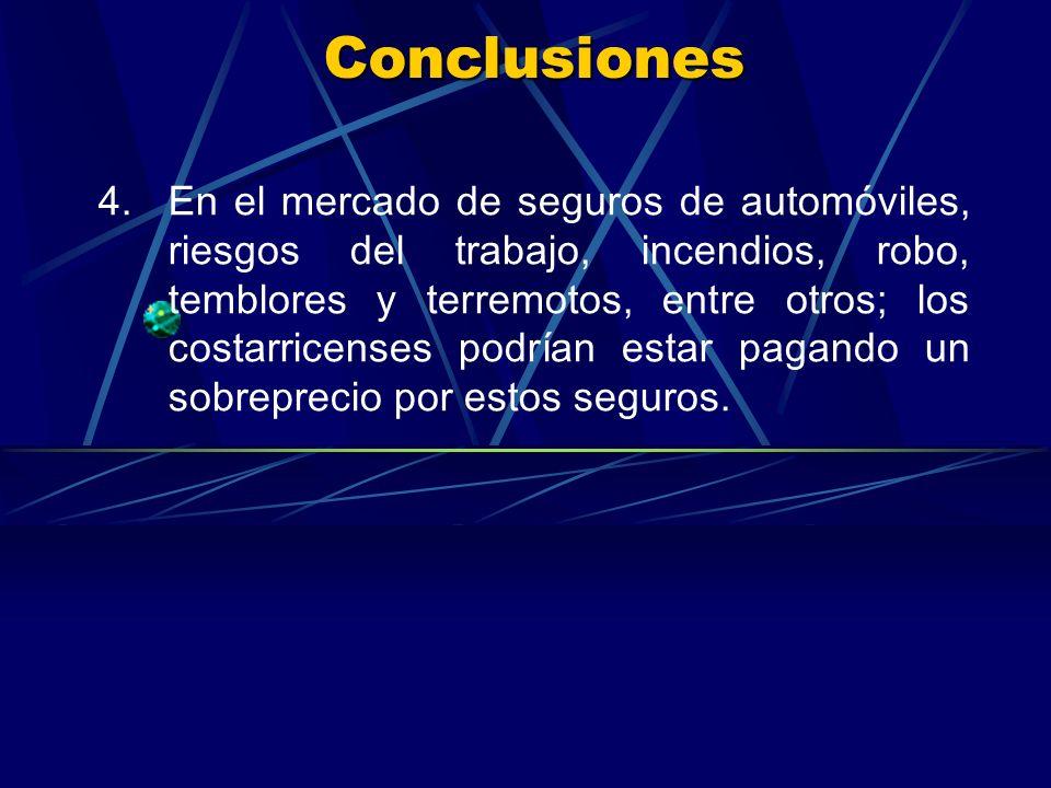 Conclusiones 4.En el mercado de seguros de automóviles, riesgos del trabajo, incendios, robo, temblores y terremotos, entre otros; los costarricenses podrían estar pagando un sobreprecio por estos seguros.