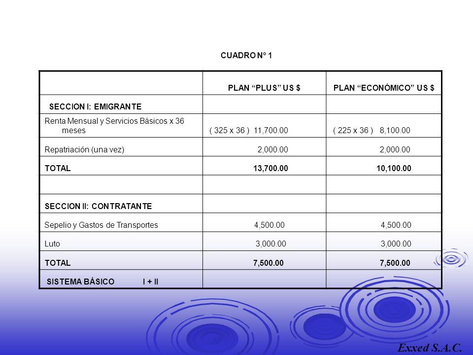 CUADRO Nº 1 PLAN PLUS US $PLAN ECONÓMICO US $ SECCION I: EMIGRANTE Renta Mensual y Servicios Básicos x 36 meses ( 325 x 36 ) 11,700.00 ( 225 x 36 ) 8,100.00 Repatriación (una vez) 2,000.00 TOTAL 13,700.00 10,100.00 SECCION II: CONTRATANTE Sepelio y Gastos de Transportes 4,500.00 Luto 3,000.00 TOTAL 7,500.00 SISTEMA BÁSICO I + II Exxed S.A.C.