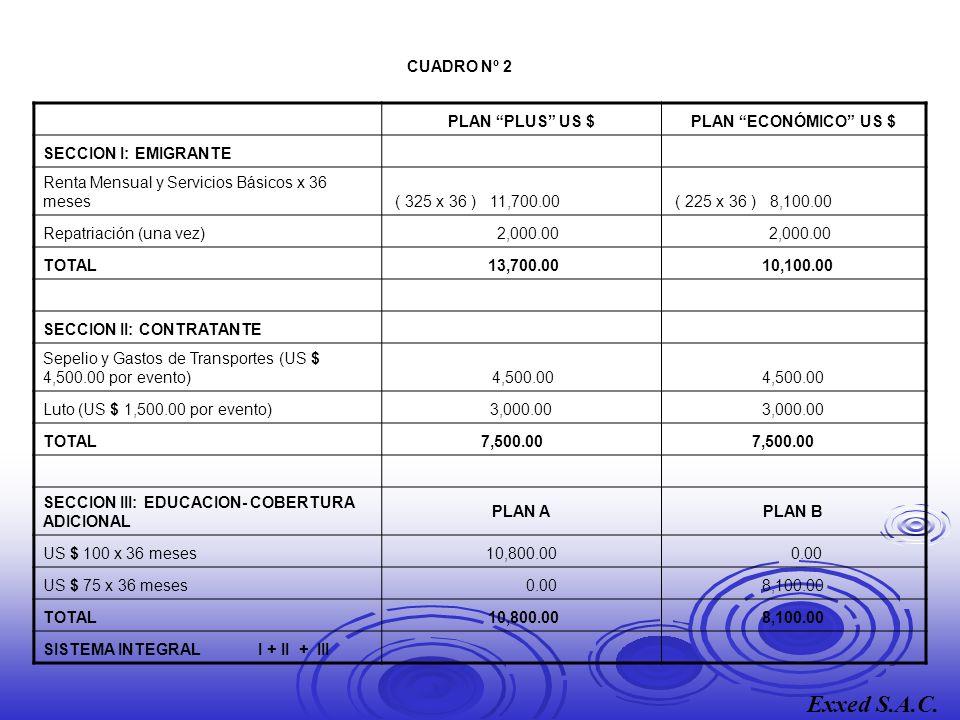 CUADRO Nº 2 PLAN PLUS US $PLAN ECONÓMICO US $ SECCION I: EMIGRANTE Renta Mensual y Servicios Básicos x 36 meses ( 325 x 36 ) 11,700.00 ( 225 x 36 ) 8,100.00 Repatriación (una vez) 2,000.00 TOTAL 13,700.00 10,100.00 SECCION II: CONTRATANTE Sepelio y Gastos de Transportes (US $ 4,500.00 por evento) 4,500.00 Luto (US $ 1,500.00 por evento)3,000.00 TOTAL 7,500.00 SECCION III: EDUCACION- COBERTURA ADICIONAL PLAN APLAN B US $ 100 x 36 meses10,800.00 0.00 US $ 75 x 36 meses 0.008,100.00 TOTAL 10,800.008,100.00 SISTEMA INTEGRAL I + II + III Exxed S.A.C.