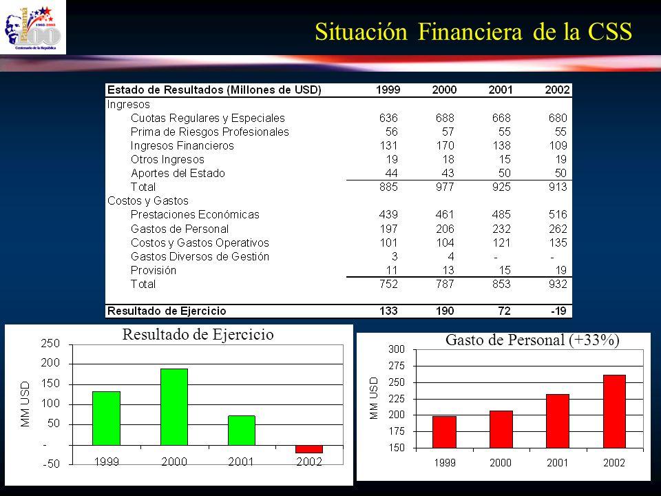 Situación Financiera de la CSS Resultado de Ejercicio