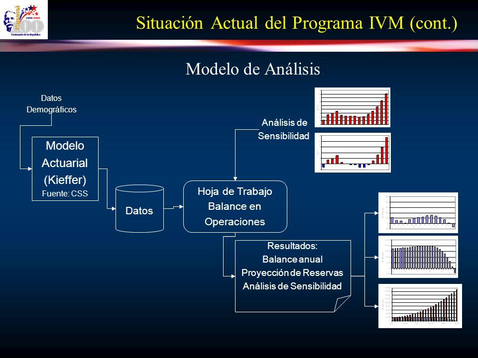 Situación Actual del Programa IVM (cont.) El programa de IVM registró un déficit de USD9 Millones en el año 2002.