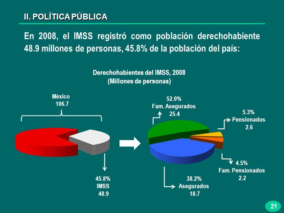 21 En 2008, el IMSS registró como población derechohabiente 48.9 millones de personas, 45.8% de la población del país: II.