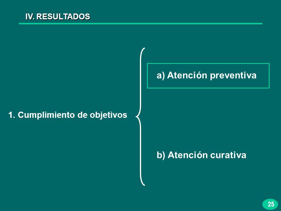 25 IV. RESULTADOS 1. Cumplimiento de objetivos a) Atención preventiva b) Atención curativa