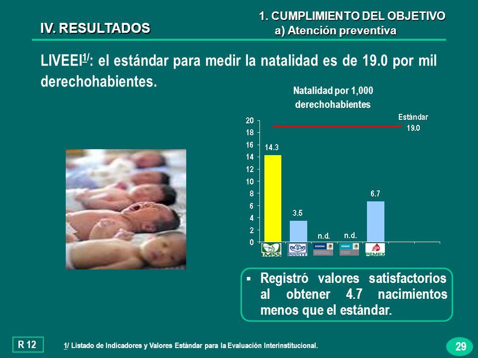 29 LIVEEI 1/ : el estándar para medir la natalidad es de 19.0 por mil derechohabientes.