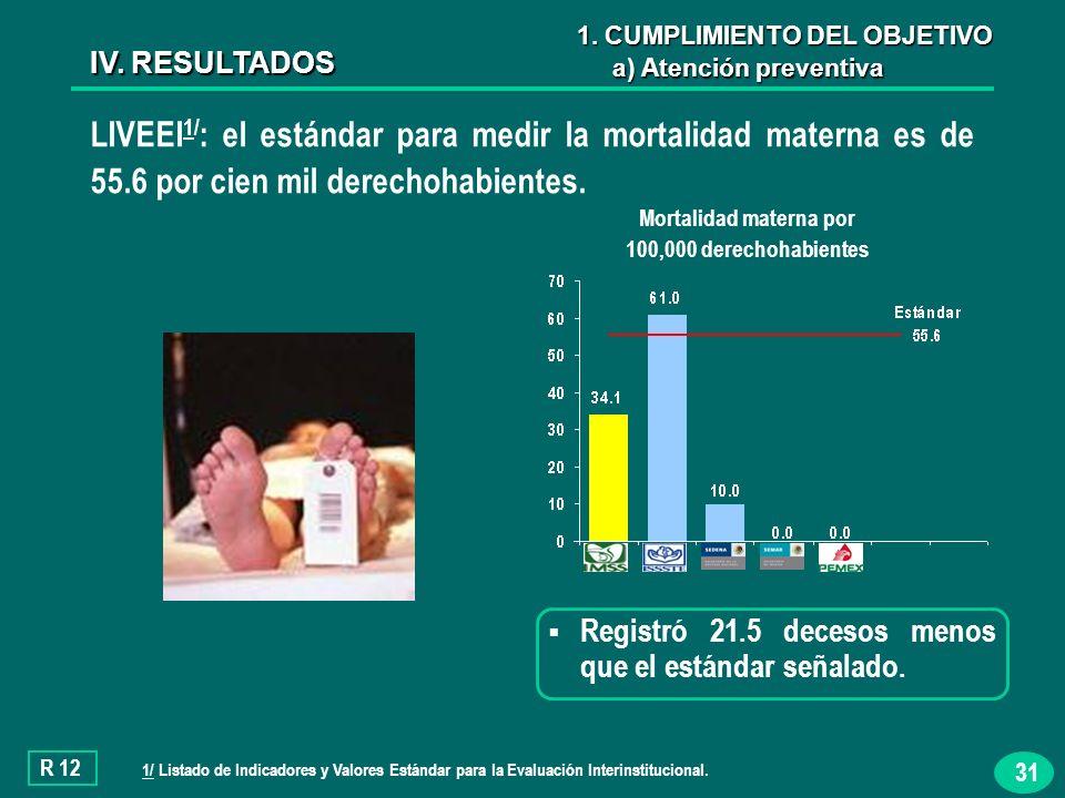 31 LIVEEI 1/ : el estándar para medir la mortalidad materna es de 55.6 por cien mil derechohabientes.
