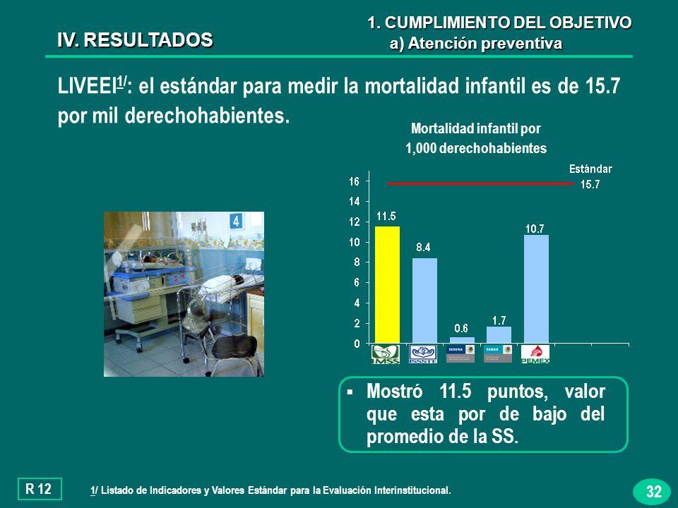 32 LIVEEI 1/ : el estándar para medir la mortalidad infantil es de 15.7 por mil derechohabientes.