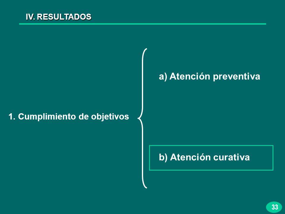 33 IV. RESULTADOS 1. Cumplimiento de objetivos a) Atención preventiva b) Atención curativa