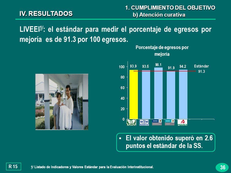36 LIVEEI 1/ : el estándar para medir el porcentaje de egresos por mejoría es de 91.3 por 100 egresos.