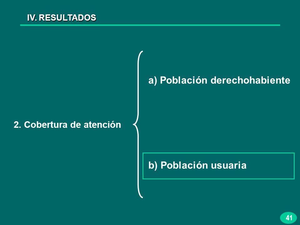 41 IV. RESULTADOS 2. Cobertura de atención a) Población derechohabiente b) Población usuaria