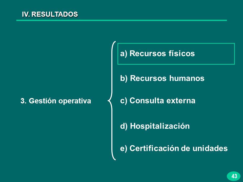 43 IV. RESULTADOS 3. Gestión operativa a) Recursos físicos b) Recursos humanos c) Consulta externa d) Hospitalización e) Certificación de unidades