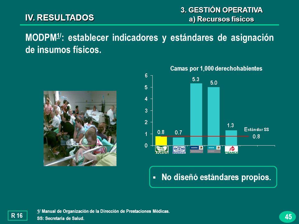 45 MODPM 1/ : establecer indicadores y estándares de asignación de insumos físicos.