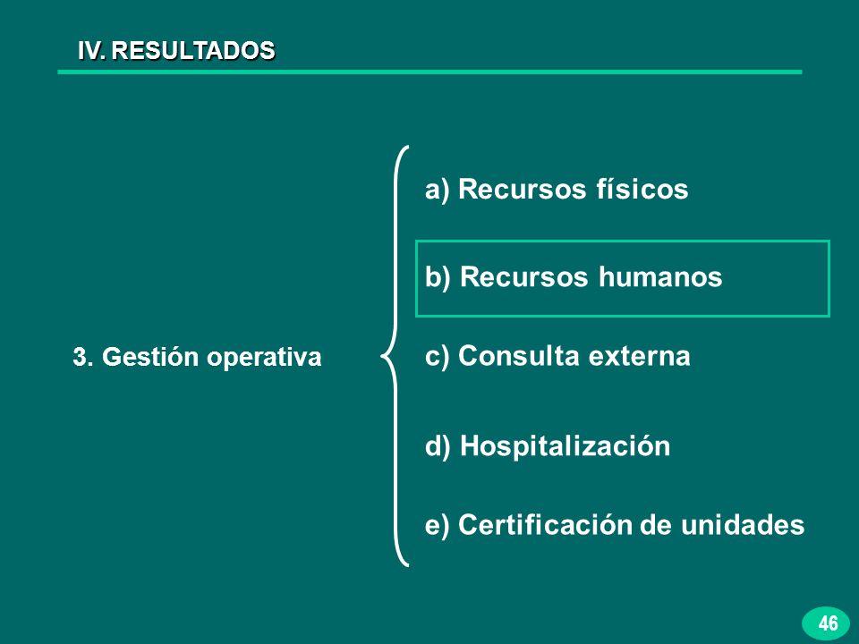46 IV. RESULTADOS 3. Gestión operativa a) Recursos físicos b) Recursos humanos c) Consulta externa d) Hospitalización e) Certificación de unidades