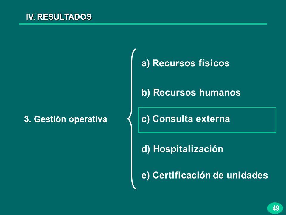 49 IV. RESULTADOS 3. Gestión operativa a) Recursos físicos b) Recursos humanos c) Consulta externa d) Hospitalización e) Certificación de unidades