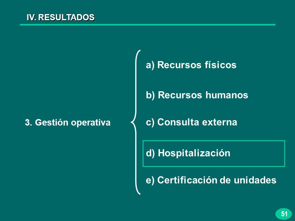 51 IV. RESULTADOS 3. Gestión operativa a) Recursos físicos b) Recursos humanos c) Consulta externa d) Hospitalización e) Certificación de unidades