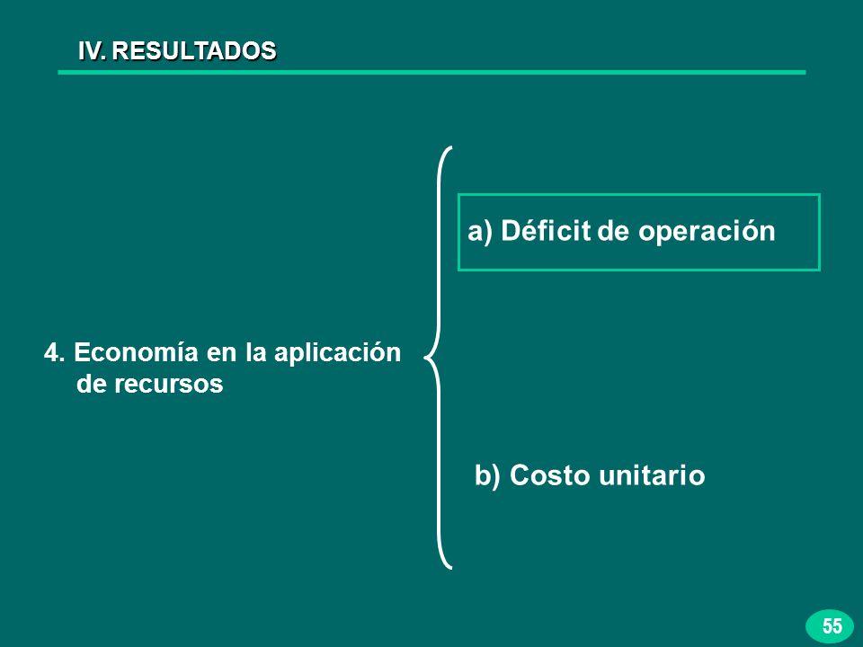 55 IV. RESULTADOS 4. Economía en la aplicación de recursos a) Déficit de operación b) Costo unitario