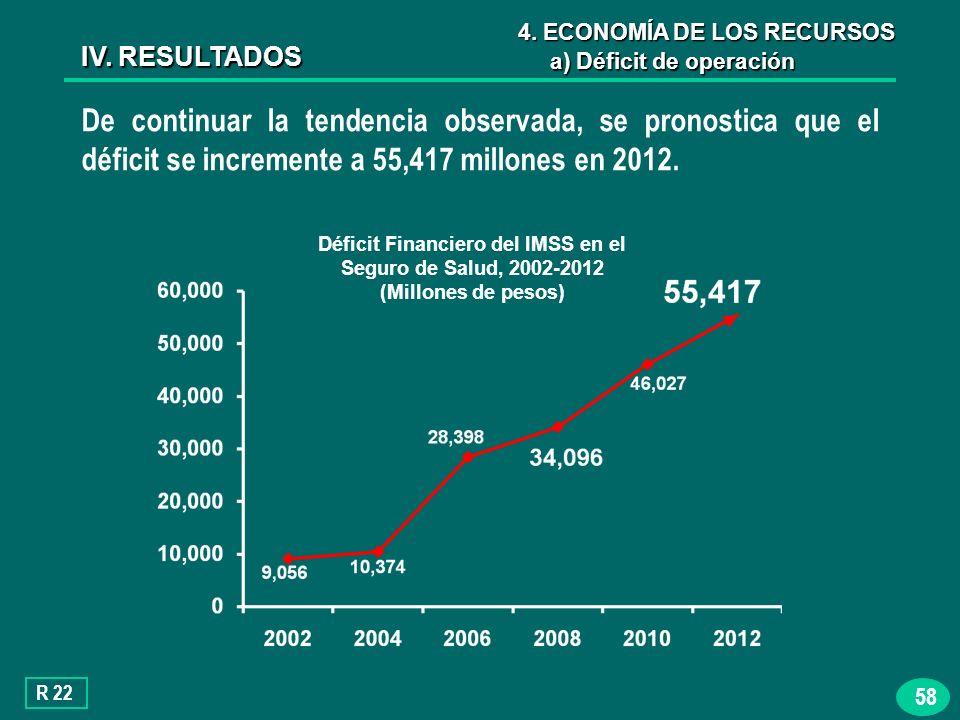 58 De continuar la tendencia observada, se pronostica que el déficit se incremente a 55,417 millones en 2012.