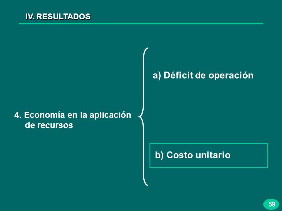 59 IV. RESULTADOS 4. Economía en la aplicación de recursos a) Déficit de operación b) Costo unitario