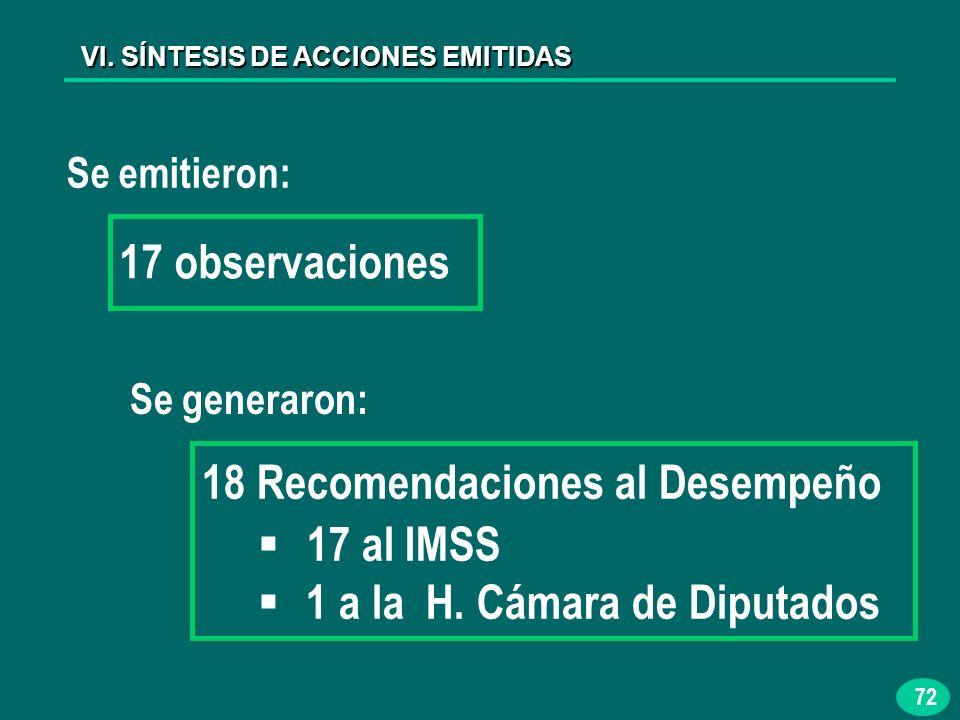 72 VI. SÍNTESIS DE ACCIONES EMITIDAS Se emitieron: 18 Recomendaciones al Desempeño 17 al IMSS 1 a la H. Cámara de Diputados 17 observaciones Se genera