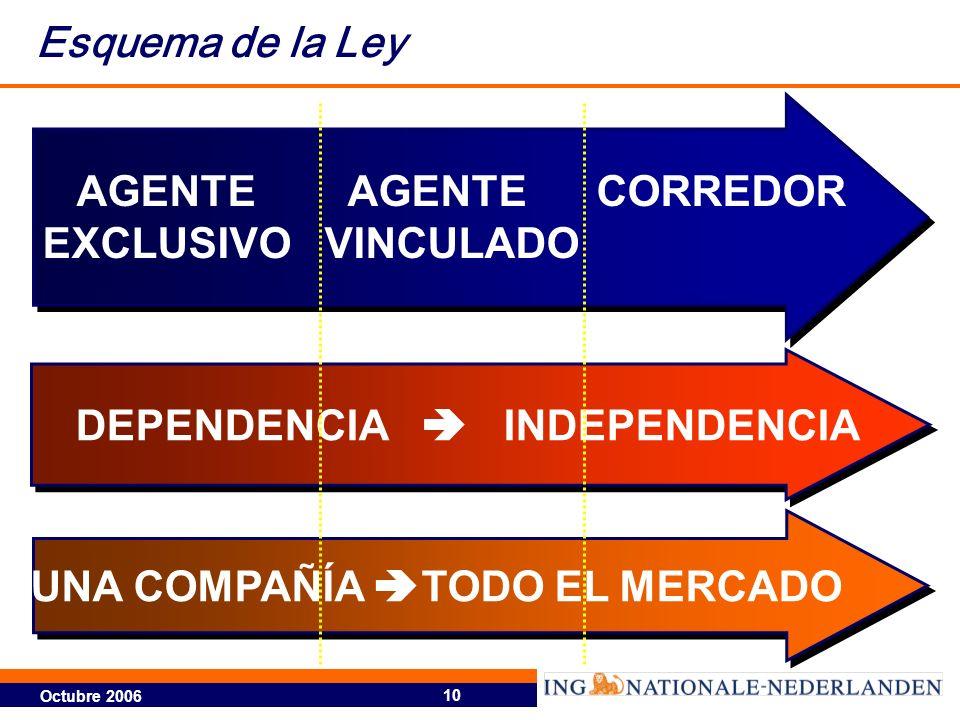 Octubre 2006 10 AGENTE AGENTE CORREDOR EXCLUSIVO VINCULADO AGENTE AGENTE CORREDOR EXCLUSIVO VINCULADO DEPENDENCIA INDEPENDENCIA UNA COMPAÑÍA TODO EL M