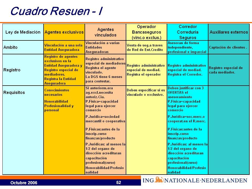 Octubre 2006 52 Cuadro Resuen - I
