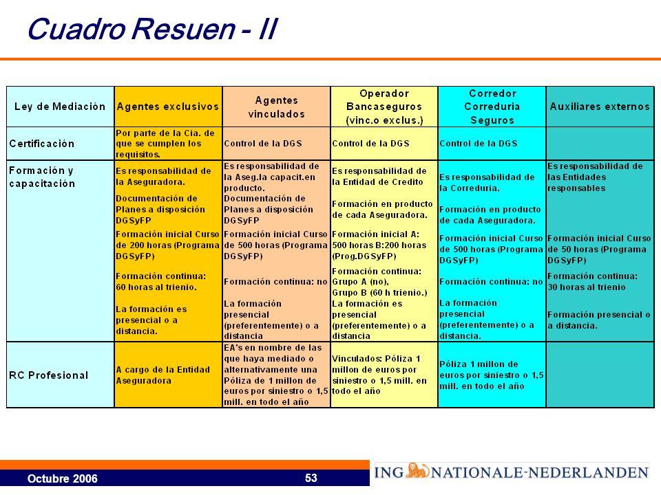 Octubre 2006 53 Cuadro Resuen - II