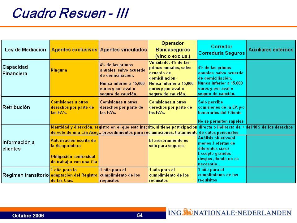 Octubre 2006 54 Cuadro Resuen - III
