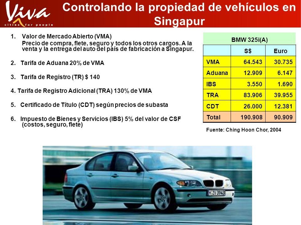 Controlando la propiedad de vehículos en Singapur 1.Valor de Mercado Abierto (VMA) Precio de compra, flete, seguro y todos los otros cargos. A la vent