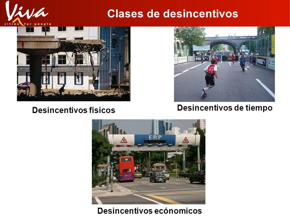 Clases de desincentivos Desincentivos físicos Desincentivos de tiempo Desincentivos ecónomicos