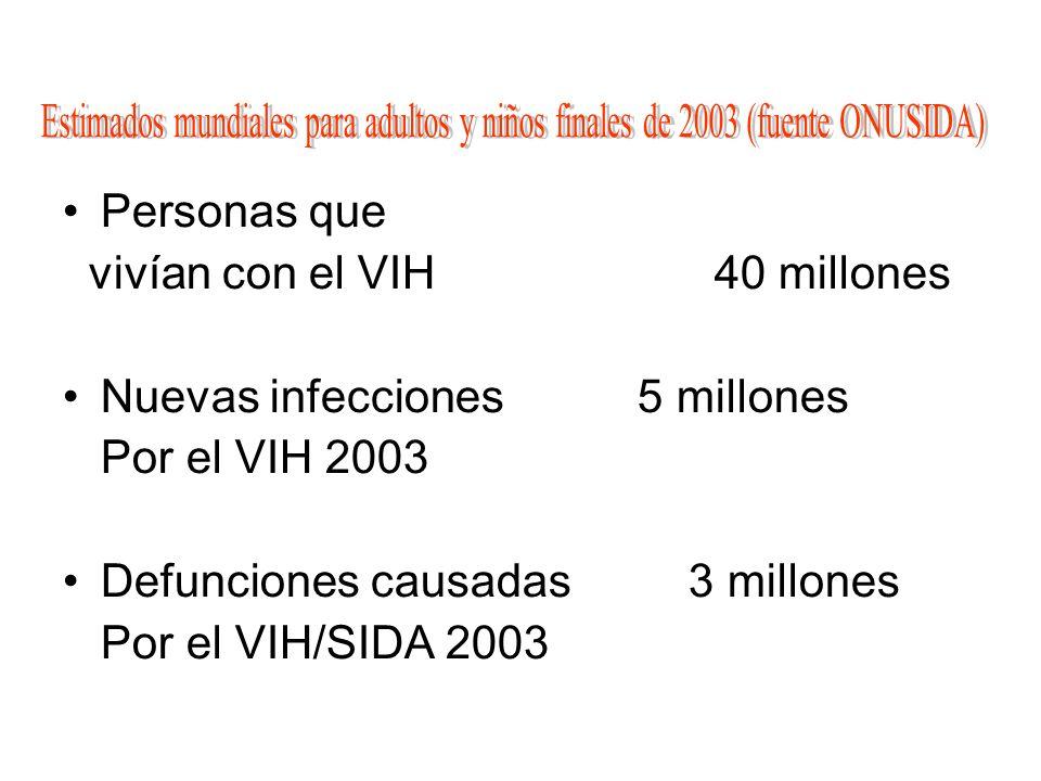 Personas que vivían con el VIH 40 millones Nuevas infecciones 5 millones Por el VIH 2003 Defunciones causadas 3 millones Por el VIH/SIDA 2003