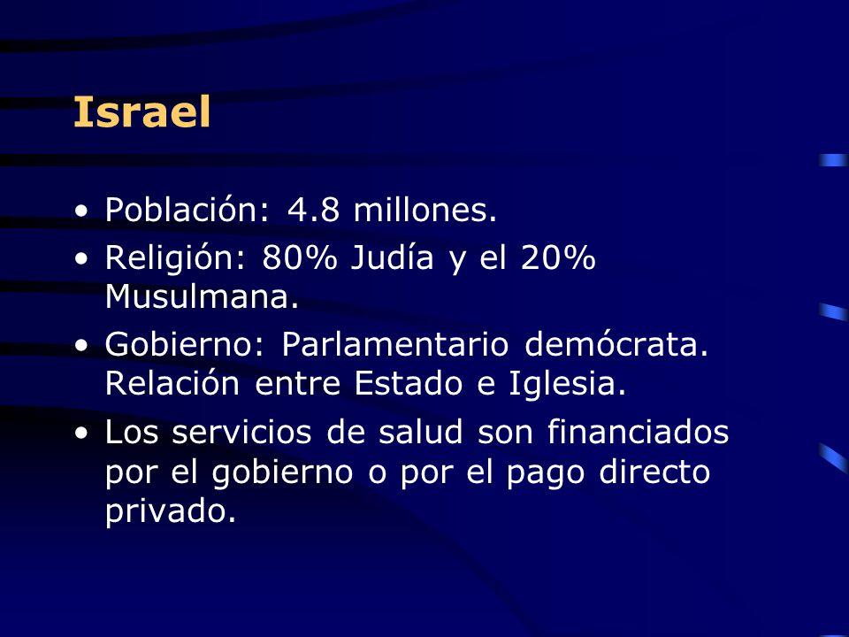 Israel Población: 4.8 millones. Religión: 80% Judía y el 20% Musulmana. Gobierno: Parlamentario demócrata. Relación entre Estado e Iglesia. Los servic