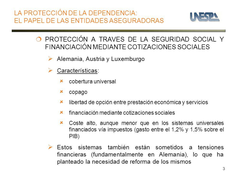 3 LA PROTECCIÓN DE LA DEPENDENCIA: EL PAPEL DE LAS ENTIDADES ASEGURADORAS PROTECCIÓN A TRAVES DE LA SEGURIDAD SOCIAL Y FINANCIACIÓN MEDIANTE COTIZACIONES SOCIALES Alemania, Austria y Luxemburgo Características: cobertura universal copago libertad de opción entre prestación económica y servicios financiación mediante cotizaciones sociales Coste alto, aunque menor que en los sistemas universales financiados vía impuestos (gasto entre el 1,2% y 1,5% sobre el PIB) Estos sistemas también están sometidos a tensiones financieras (fundamentalmente en Alemania), lo que ha planteado la necesidad de reforma de los mismos