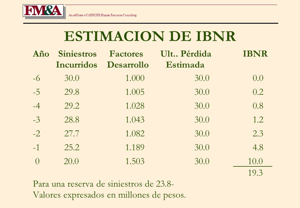 An affiliate of MERCER Human Resource Consulting ESTIMACION DE IBNR Año Siniestros Factores Ult..