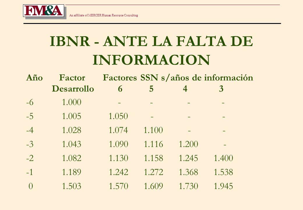 An affiliate of MERCER Human Resource Consulting IBNR - ANTE LA FALTA DE INFORMACION Año Factor Factores SSN s/años de información Desarrollo 6 5 4 3 -6 1.000 - - - - -5 1.005 1.050 - - - -4 1.028 1.074 1.100 - - -3 1.043 1.090 1.116 1.200 - -2 1.082 1.130 1.158 1.245 1.400 -1 1.189 1.242 1.272 1.368 1.538 0 1.503 1.570 1.609 1.730 1.945