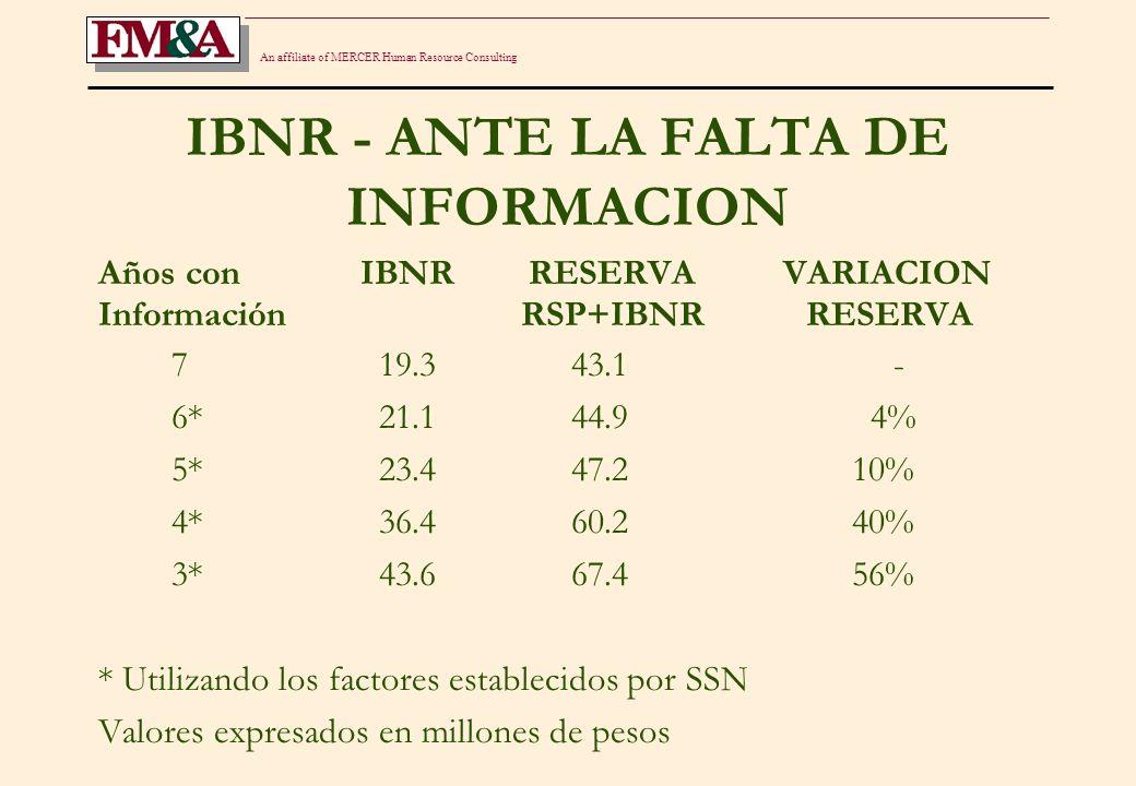 An affiliate of MERCER Human Resource Consulting IBNR - ANTE LA FALTA DE INFORMACION Años con IBNR RESERVA VARIACION Información RSP+IBNR RESERVA 7 19.3 43.1 - 6* 21.1 44.9 4% 5* 23.4 47.2 10% 4* 36.4 60.2 40% 3* 43.6 67.4 56% * Utilizando los factores establecidos por SSN Valores expresados en millones de pesos