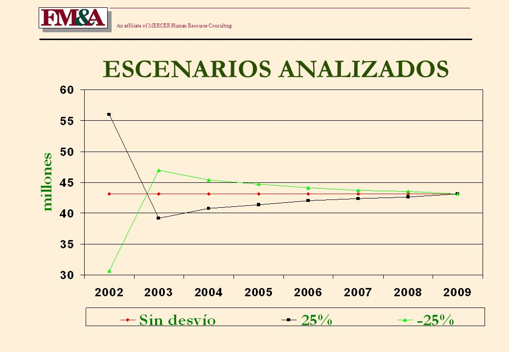 An affiliate of MERCER Human Resource Consulting ESCENARIOS ANALIZADOS