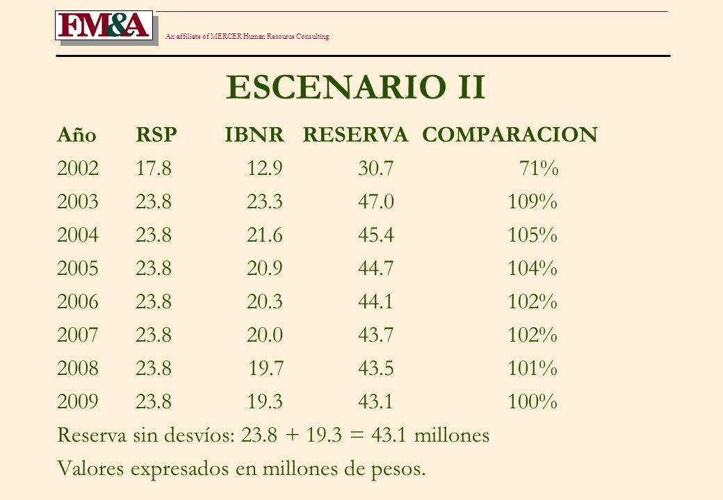 An affiliate of MERCER Human Resource Consulting ESCENARIO II Año RSP IBNR RESERVA COMPARACION 2002 17.8 12.9 30.7 71% 2003 23.8 23.3 47.0 109% 2004 2