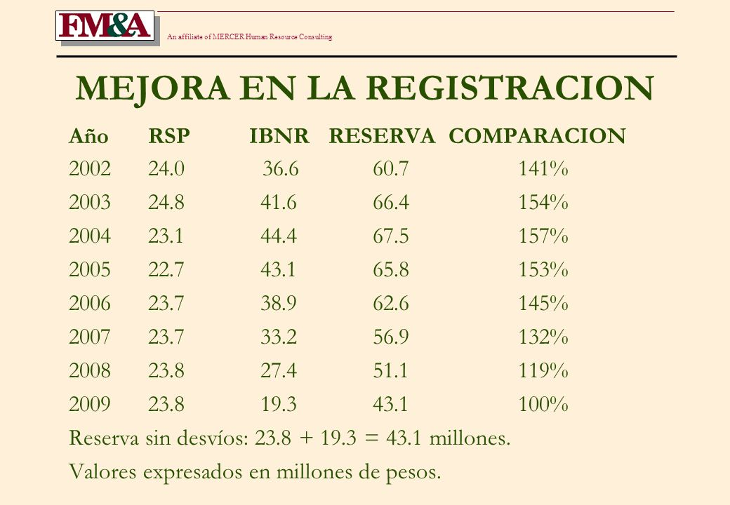 An affiliate of MERCER Human Resource Consulting MEJORA EN LA REGISTRACION Año RSP IBNR RESERVA COMPARACION 2002 24.0 36.6 60.7141% 2003 24.8 41.6 66.