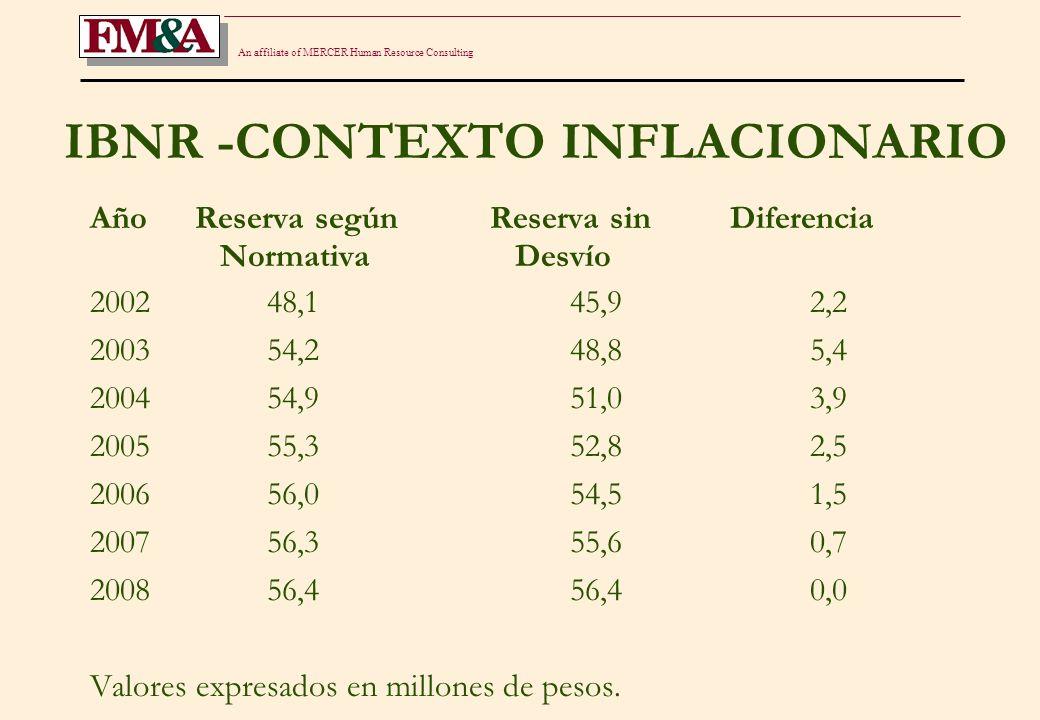 An affiliate of MERCER Human Resource Consulting IBNR -CONTEXTO INFLACIONARIO Año Reserva segúnReserva sinDiferencia Normativa Desvío 2002 48,145,92,2 2003 54,248,85,4 2004 54,951,03,9 2005 55,352,82,5 2006 56,054,51,5 2007 56,355,60,7 2008 56,456,40,0 Valores expresados en millones de pesos.