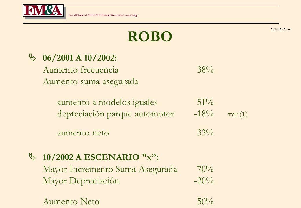 An affiliate of MERCER Human Resource Consulting ROBO 06/2001 A 10/2002: Aumento frecuencia38% Aumento suma asegurada aumento a modelos iguales51% depreciación parque automotor-18% ver (1) aumento neto33% 10/2002 A ESCENARIO x: Mayor Incremento Suma Asegurada70% Mayor Depreciación-20% Aumento Neto50% (1) Equivale a -12% sobre nuevos valores CUADRO 4