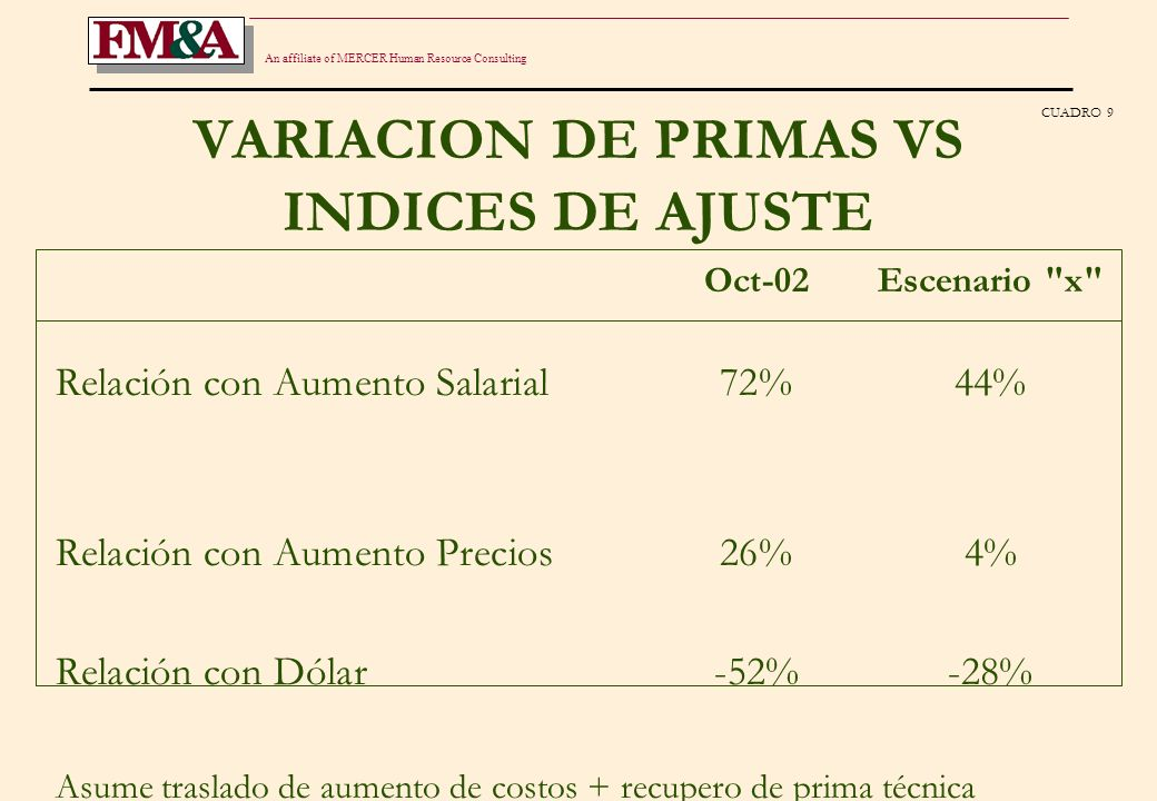 An affiliate of MERCER Human Resource Consulting VARIACION DE PRIMAS VS INDICES DE AJUSTE Oct-02Escenario