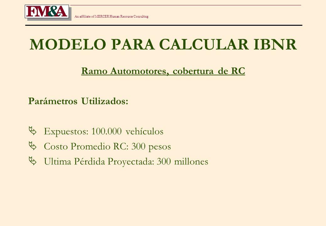 An affiliate of MERCER Human Resource Consulting MODELO PARA CALCULAR IBNR Ramo Automotores, cobertura de RC Parámetros Utilizados: Expuestos: 100.000 vehículos Costo Promedio RC: 300 pesos Ultima Pérdida Proyectada: 300 millones