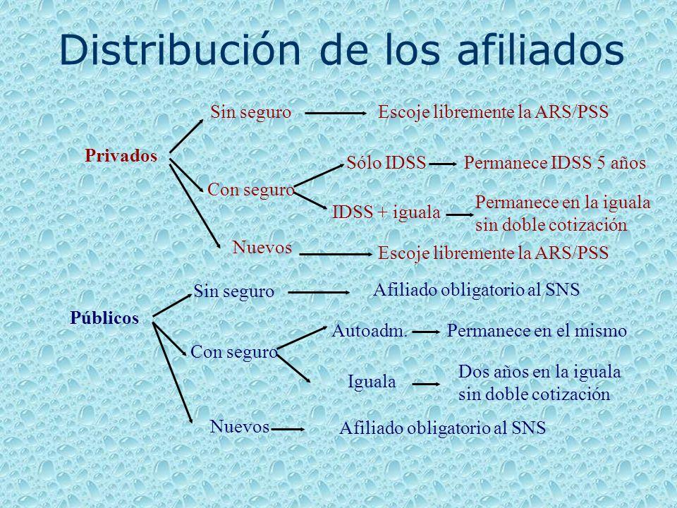 SENASA Seguro Nacional de Salud (ARS Pública) Emp. PúblicosInformalesIndigentes IDSS Clínicas Privadas SESPAS