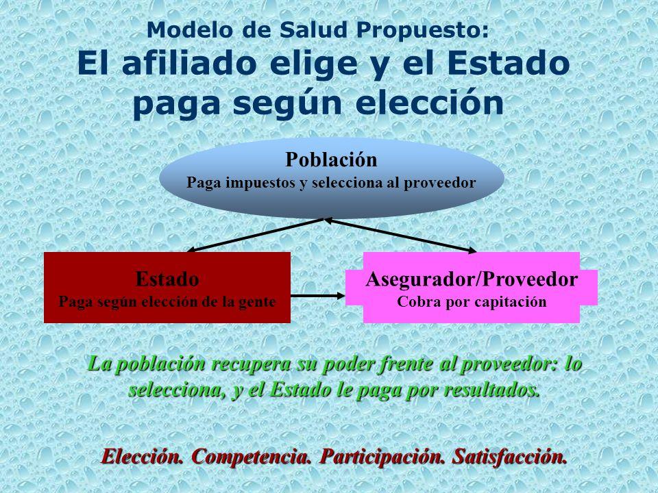 Modelo de Salud Propuesto: El afiliado elige y el Estado paga según elección La población recupera su poder frente al proveedor: lo selecciona, y el Estado le paga por resultados.