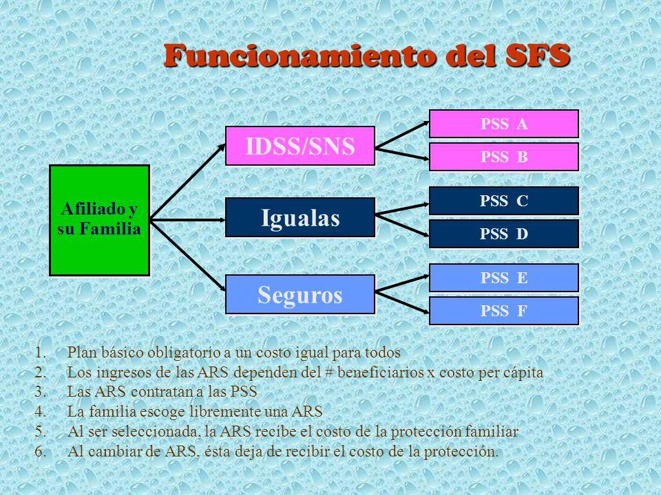Funcionamiento del SFS Afiliado y su Familia Igualas Seguros IDSS/SNS PSS A PSS B PSS C PSS D PSS E PSS F 1.Plan básico obligatorio a un costo igual para todos 2.Los ingresos de las ARS dependen del # beneficiarios x costo per cápita 3.Las ARS contratan a las PSS 4.La familia escoge libremente una ARS 5.Al ser seleccionada, la ARS recibe el costo de la protección familiar 6.Al cambiar de ARS, ésta deja de recibir el costo de la protección.